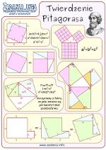 Plakat Twierdzenie Pitagorasa